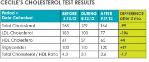 cholesterol results chart
